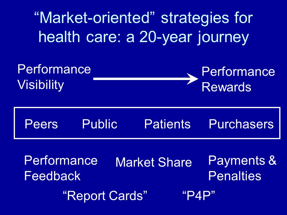 Market-oriented strategies for health care: a 20-year journey Performance Visibility Performance Rewards PeersPatientsPublicPurchasers Performance Feedback Market Share Payments & Penalties Report CardsP4P