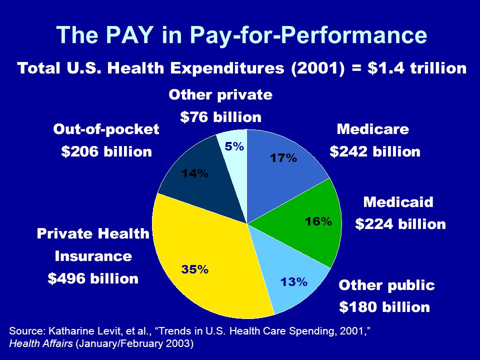 The PAY in Pay-for-Performance Total U.S.