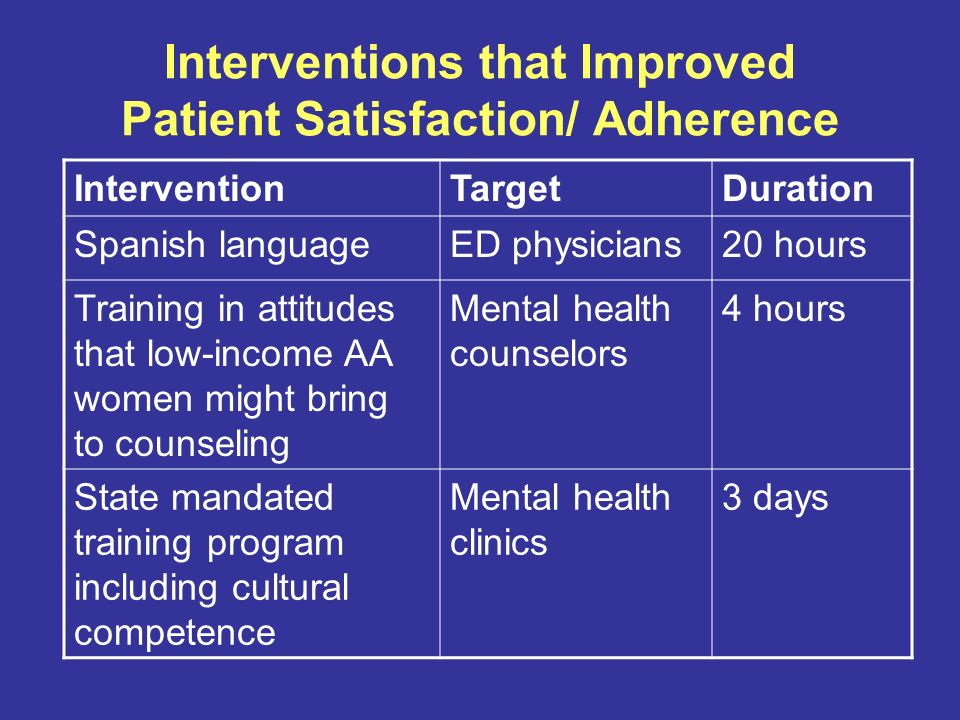 Interventions that Improved Patient Satisfaction/ Adherence InterventionTargetDuration Spanish languageED physicians20 hours Training in attitudes that low-income AA women might bring to counseling Mental health counselors 4 hours State mandated training program including cultural competence Mental health clinics 3 days