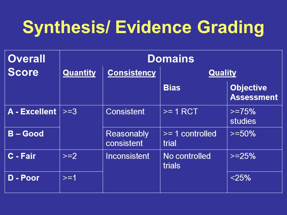 Synthesis/ Evidence Grading Overall Score Domains QuantityConsistency Quality BiasObjective Assessment A - Excellent>=3Consistent>= 1 RCT>=75% studies B – GoodReasonably consistent >= 1 controlled trial >=50% C - Fair>=2InconsistentNo controlled trials >=25% D - Poor>=1<25%