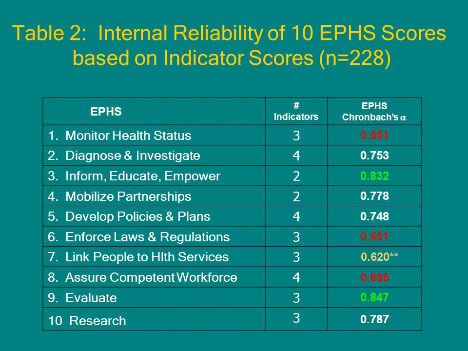 EPHS # Indicators EPHS Chronbachs 1. Monitor Health Status 3 0.651 2.