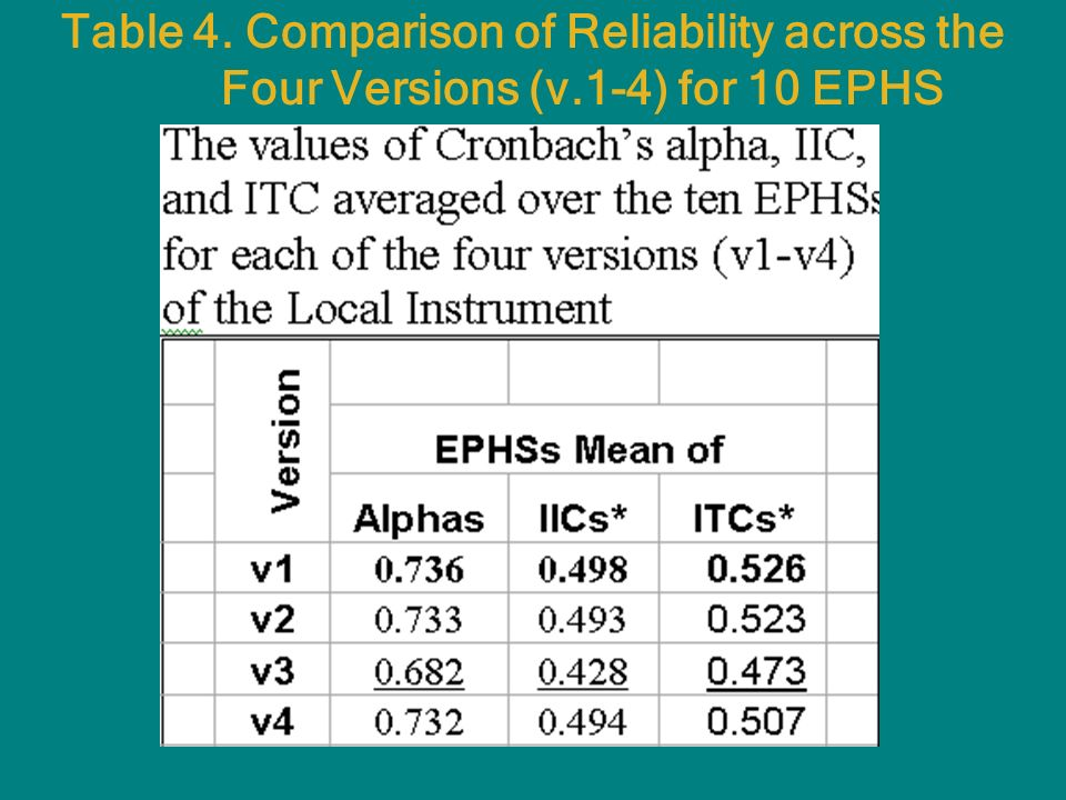 Table 4. Comparison of Reliability across the Four Versions (v.1-4) for 10 EPHS