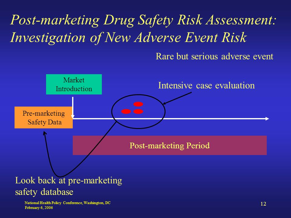 National Health Policy Conference, Washington, DC February 6, 2006 12 Post-marketing Drug Safety Risk Assessment: Investigation of New Adverse Event Risk Pre-marketing Safety Data Market Introduction Post-marketing Period Rare but serious adverse event Intensive case evaluation Look back at pre-marketing safety database