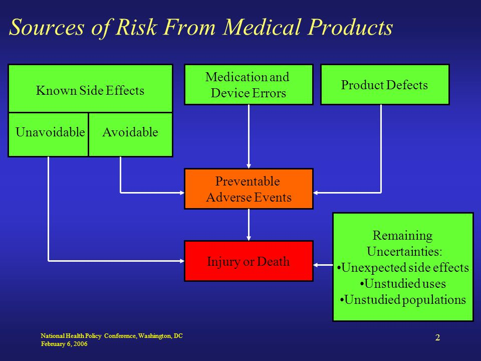 National Health Policy Conference, Washington, DC February 6, 2006 2 Sources of Risk From Medical Products Known Side Effects Unavoidable Avoidable Medication and Device Errors Product Defects Preventable Adverse Events Remaining Uncertainties: Unexpected side effects Unstudied uses Unstudied populations Injury or Death