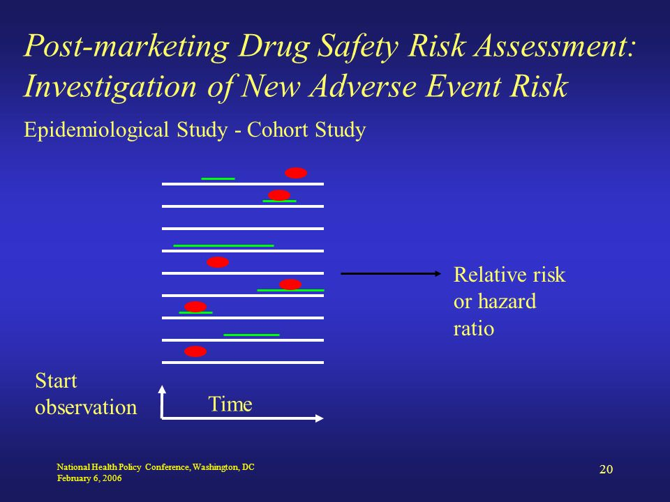 National Health Policy Conference, Washington, DC February 6, 2006 20 Post-marketing Drug Safety Risk Assessment: Investigation of New Adverse Event Risk Epidemiological Study - Cohort Study Start observation Time Relative risk or hazard ratio