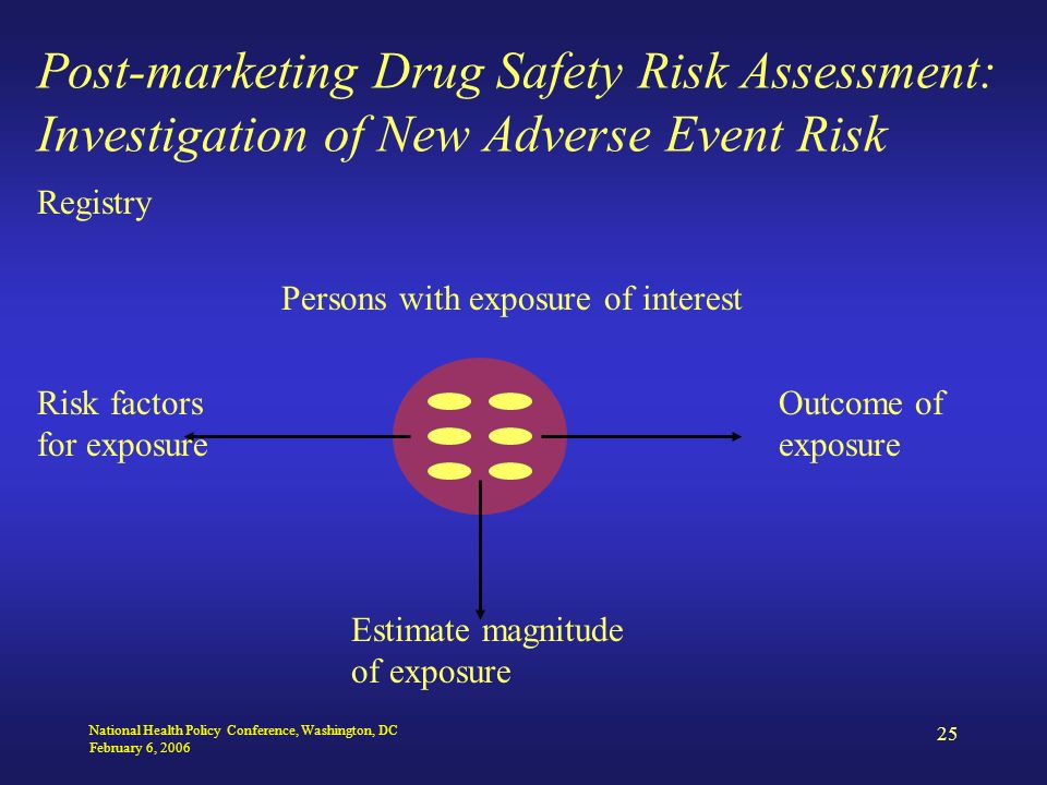 National Health Policy Conference, Washington, DC February 6, 2006 25 Post-marketing Drug Safety Risk Assessment: Investigation of New Adverse Event Risk Registry Risk factors for exposure Estimate magnitude of exposure Outcome of exposure Persons with exposure of interest