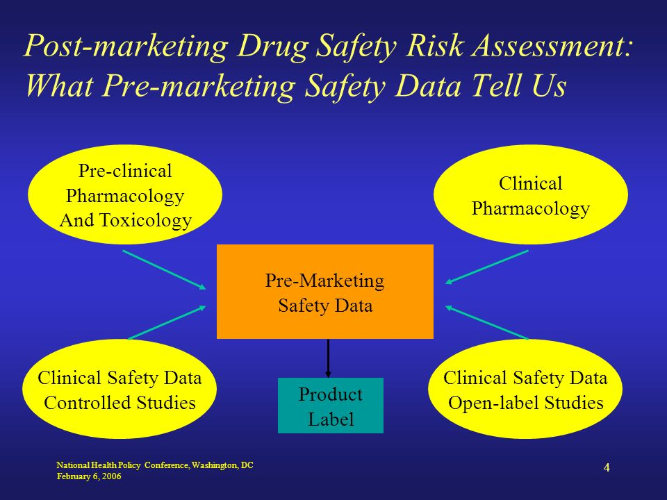 National Health Policy Conference, Washington, DC February 6, 2006 4 Post-marketing Drug Safety Risk Assessment: What Pre-marketing Safety Data Tell Us Pre-clinical Pharmacology And Toxicology Clinical Pharmacology Clinical Safety Data Open-label Studies Clinical Safety Data Controlled Studies Pre-Marketing Safety Data Product Label