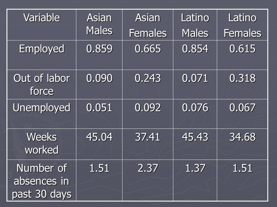 Variable Asian Males AsianFemalesLatinoMalesLatinoFemales Employed0.8590.6650.8540.615 Out of labor force 0.0900.2430.0710.318 Unemployed0.0510.0920.0760.067 Weeks worked 45.0437.4145.4334.68 Number of absences in past 30 days 1.512.371.371.51