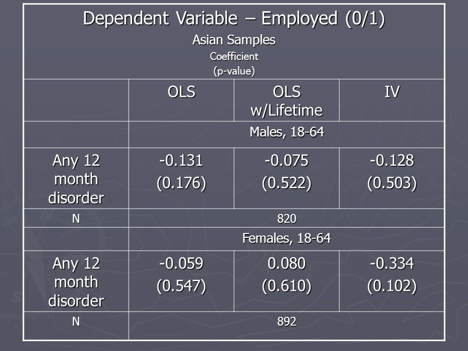 Dependent Variable – Employed (0/1) Asian Samples Coefficient(p-value) OLS OLS w/Lifetime IV Males, 18-64 Any 12 month disorder -0.131(0.176)-0.075(0.522)-0.128(0.503) N820 Females, 18-64 Any 12 month disorder -0.059(0.547)0.080(0.610)-0.334(0.102) N892