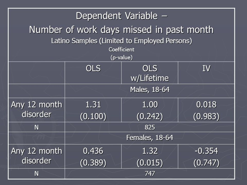 Dependent Variable – Number of work days missed in past month Latino Samples (Limited to Employed Persons) Coefficient(p-value) OLS OLS w/Lifetime IV Males, 18-64 Any 12 month disorder 1.31(0.100)1.00(0.242)0.018(0.983) N825 Females, 18-64 Any 12 month disorder 0.436(0.389)1.32(0.015)-0.354(0.747) N747
