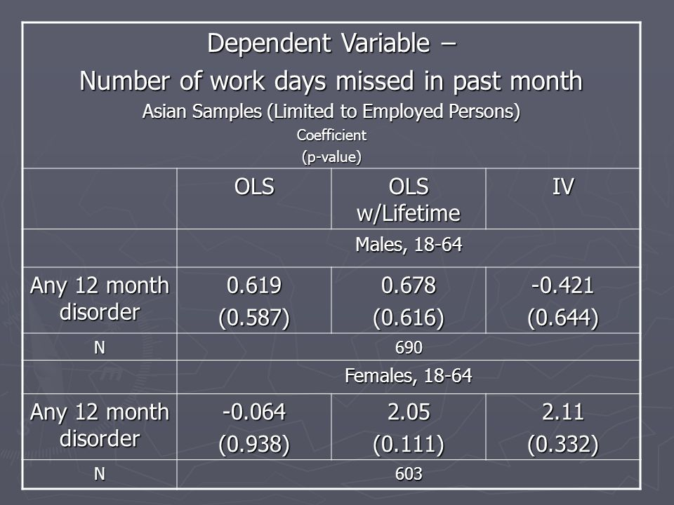 Dependent Variable – Number of work days missed in past month Asian Samples (Limited to Employed Persons) Coefficient(p-value) OLS OLS w/Lifetime IV Males, 18-64 Any 12 month disorder 0.619(0.587)0.678(0.616)-0.421(0.644) N690 Females, 18-64 Any 12 month disorder -0.064(0.938)2.05(0.111)2.11(0.332) N603