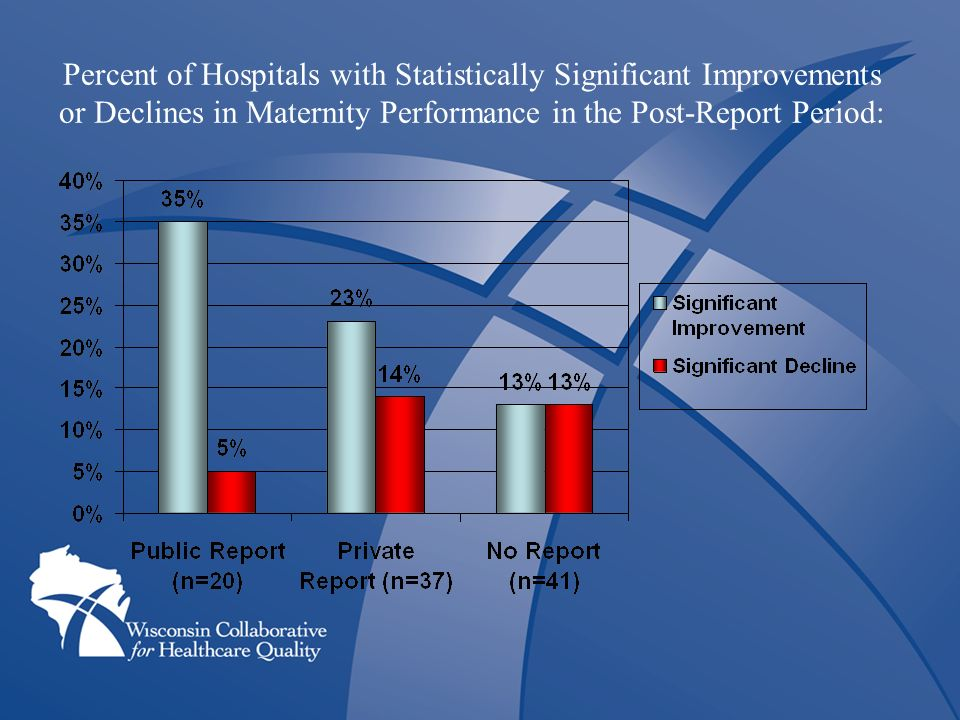 Percent of Hospitals with Statistically Significant Improvements or Declines in Maternity Performance in the Post-Report Period:
