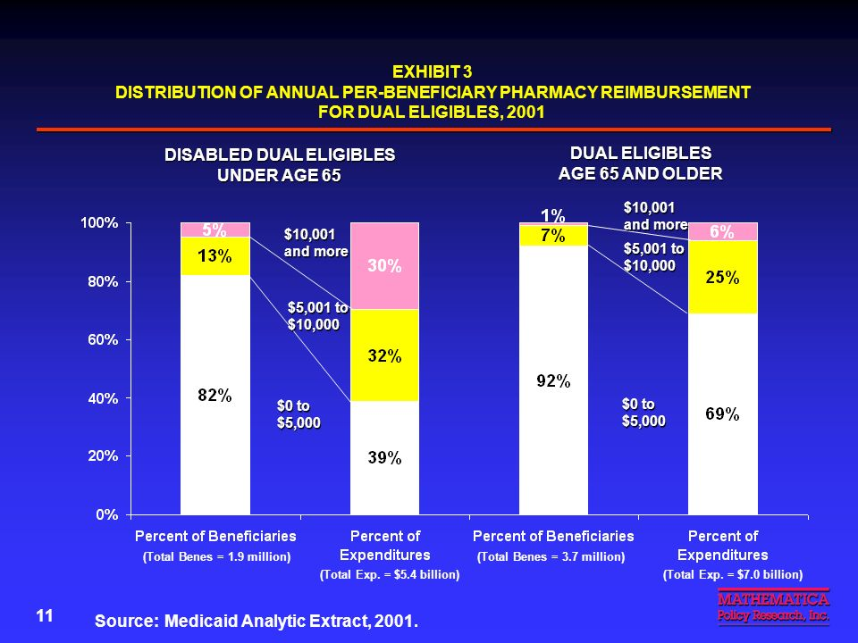 10 Rx Drug Use by Under-65 Disabled Duals Is Very High 43% of duals in 2001 were under 65 and disabled 43% of duals in 2001 were under 65 and disabled 18% of under-65 disabled duals had annual Medicaid Rx reimbursement of over $5,000 in 2001 (Exhibit 3) 18% of under-65 disabled duals had annual Medicaid Rx reimbursement of over $5,000 in 2001 (Exhibit 3) –Only 8% of 65+ duals had costs this high Duals with annual Rx reimbursement of over $5,000 accounted for a large share of total Rx expenditures in both age categories Duals with annual Rx reimbursement of over $5,000 accounted for a large share of total Rx expenditures in both age categories –Under 65: 62% –65+: 31%