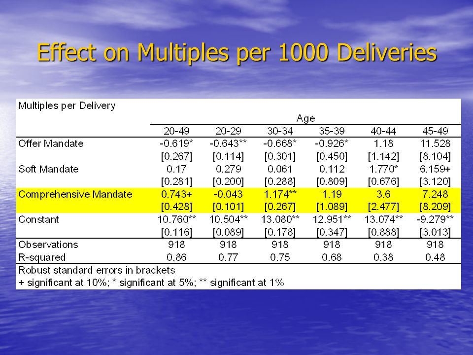 Effect on Multiples per 1000 Deliveries