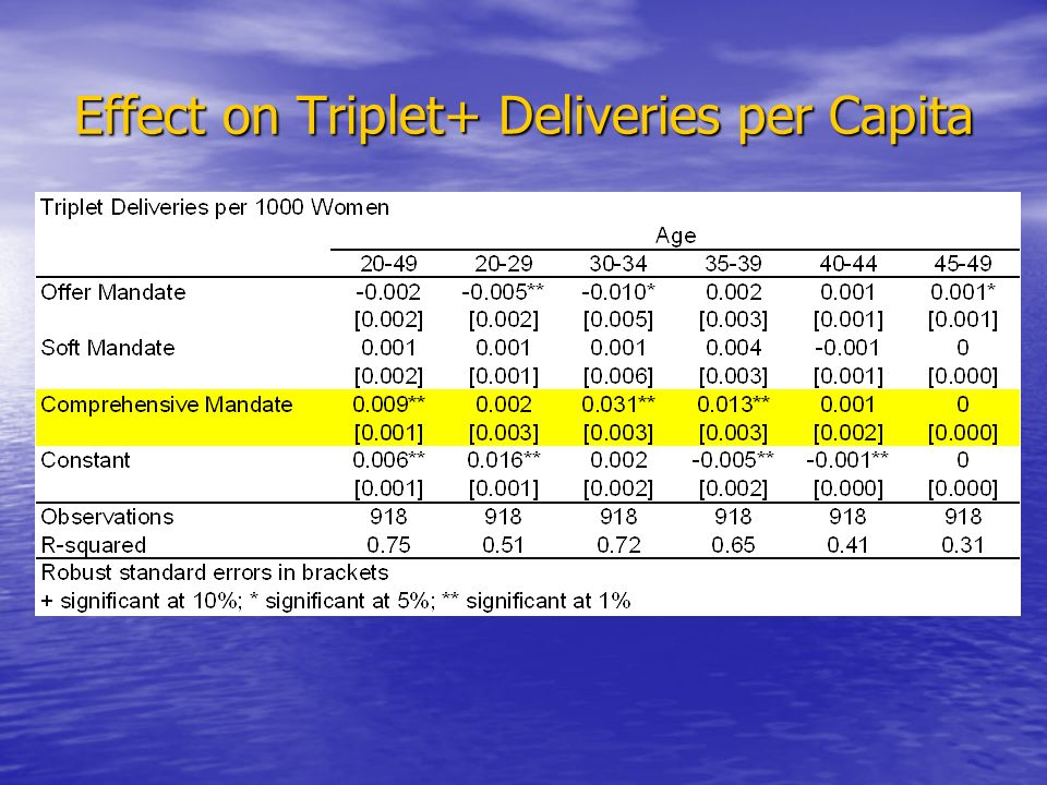 Effect on Triplet+ Deliveries per Capita