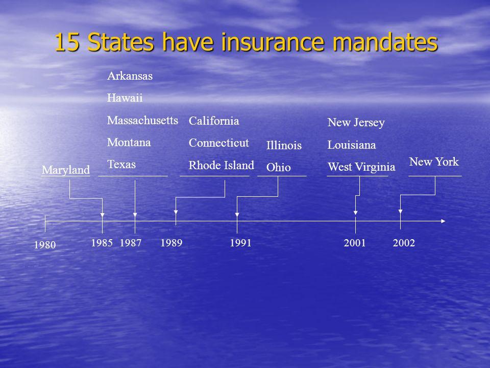 15 States have insurance mandates 1980 200219851987198919912001 Maryland Arkansas Hawaii Massachusetts Montana Texas California Connecticut Rhode Island Illinois Ohio New Jersey Louisiana West Virginia New York