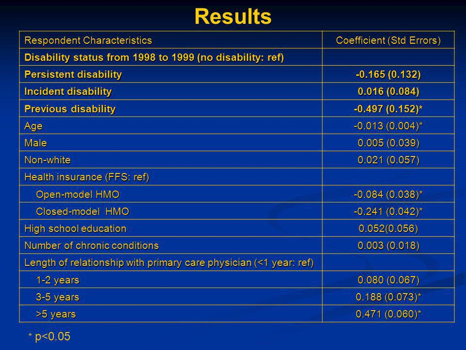 Respondent Characteristics Coefficient (Std Errors) Disability status from 1998 to 1999 (no disability: ref) Persistent disability -0.165 (0.132) Incident disability 0.016 (0.084) Previous disability -0.497 (0.152)* Age -0.013 (0.004)* Male 0.005 (0.039) Non-white 0.021 (0.057) Health insurance (FFS: ref) Open-model HMO Open-model HMO -0.084 (0.038)* Closed-model HMO Closed-model HMO -0.241 (0.042)* High school education 0.052(0.056) Number of chronic conditions 0.003 (0.018) Length of relationship with primary care physician (<1 year: ref) 1-2 years 1-2 years 0.080 (0.067) 3-5 years 3-5 years 0.188 (0.073)* >5 years >5 years 0.471 (0.060)* Results * p<0.05