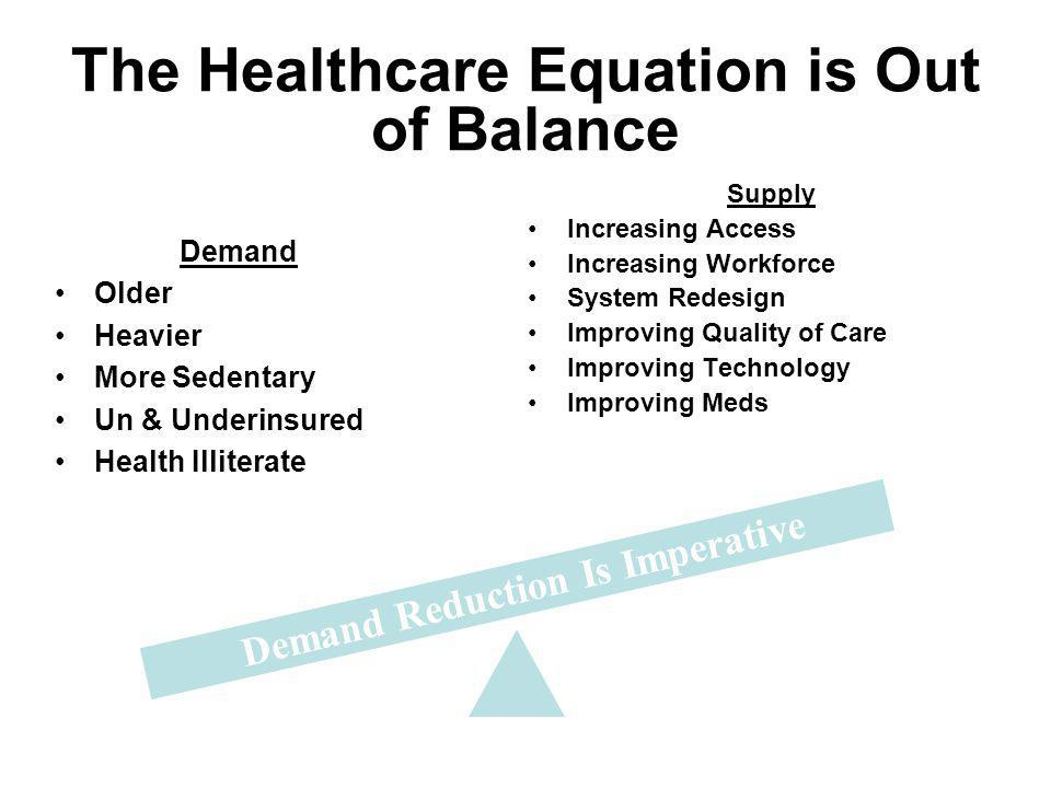 The Healthcare Equation is Out of Balance Demand Older Heavier More Sedentary Un & Underinsured Health Illiterate Supply Increasing Access Increasing Workforce System Redesign Improving Quality of Care Improving Technology Improving Meds Demand Reduction Is Imperative
