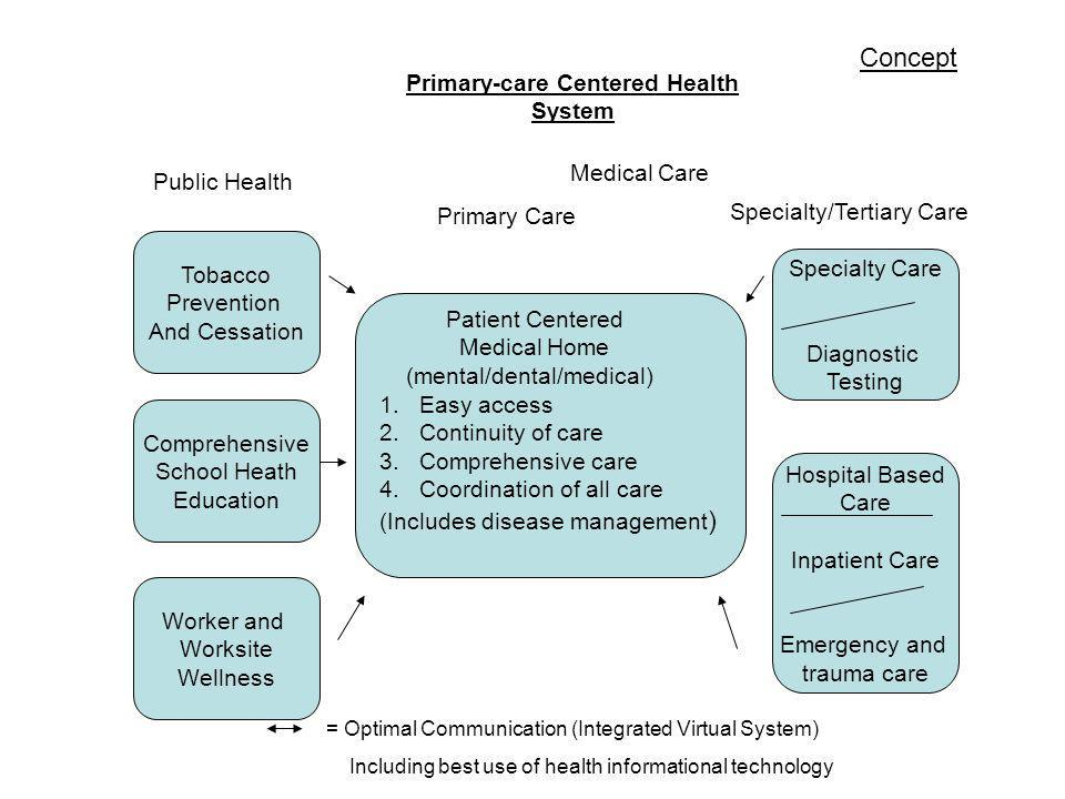 Patient Centered Medical Home (mental/dental/medical) 1.Easy access 2.Continuity of care 3.Comprehensive care 4.Coordination of all care (Includes disease management ) Tobacco Prevention And Cessation Comprehensive School Heath Education Worker and Worksite Wellness Specialty Care Diagnostic Testing Hospital Based Care Inpatient Care Emergency and trauma care Primary-care Centered Health System Public Health Primary Care Specialty/Tertiary Care Medical Care Concept = Optimal Communication (Integrated Virtual System) Including best use of health informational technology