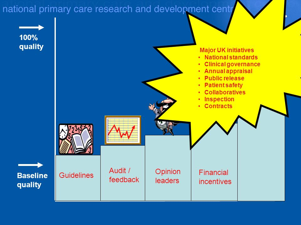 100% quality Baseline quality Guidelines Audit / feedback Opinion leaders Financial incentives .