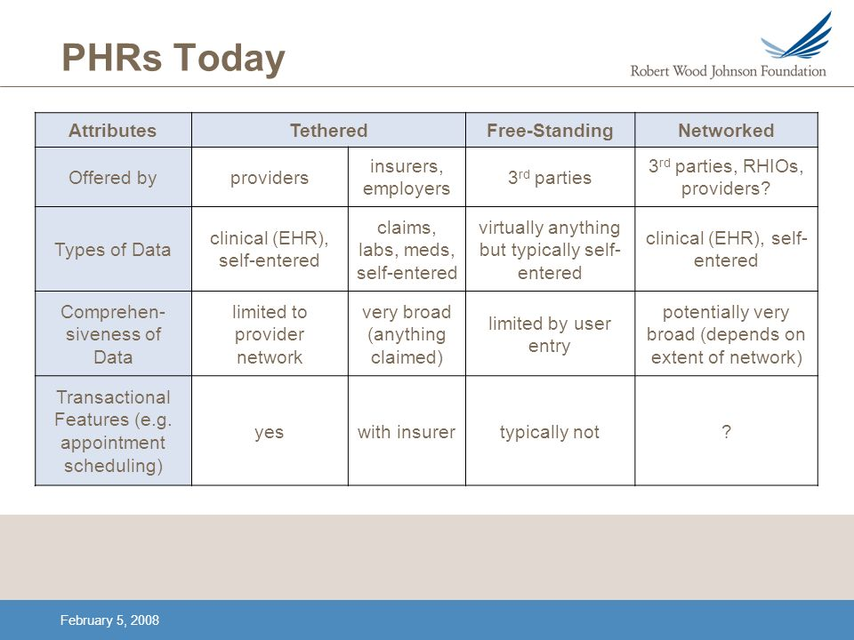 February 5, 2008 PHRs Today AttributesTetheredFree-StandingNetworked Offered byproviders insurers, employers 3 rd parties 3 rd parties, RHIOs, provide