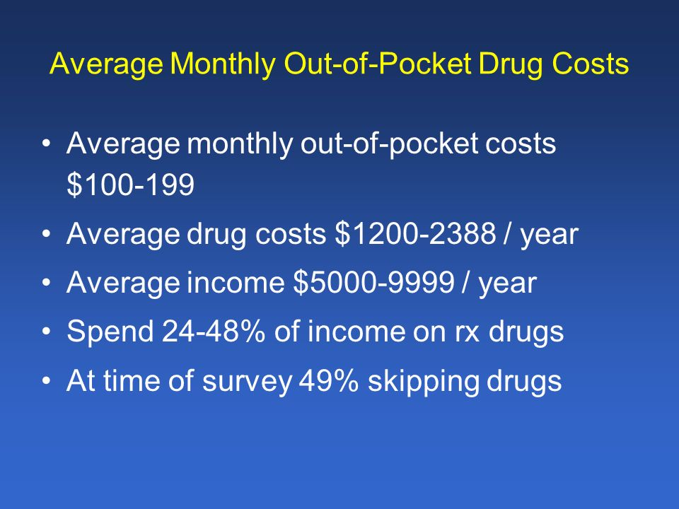 Average Monthly Out-of-Pocket Drug Costs Average monthly out-of-pocket costs $100-199 Average drug costs $1200-2388 / year Average income $5000-9999 / year Spend 24-48% of income on rx drugs At time of survey 49% skipping drugs
