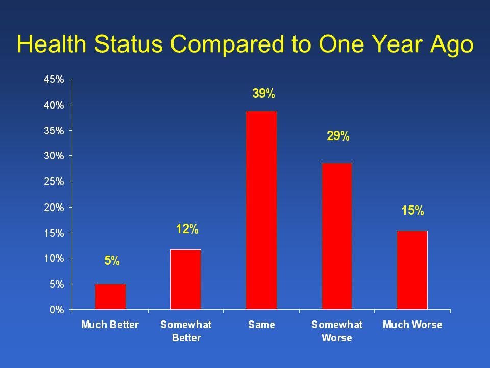 Health Status Compared to One Year Ago