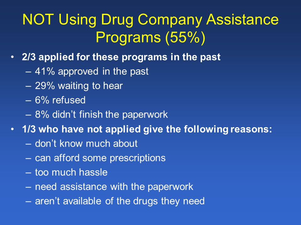NOT Using Drug Company Assistance Programs (55%) 2/3 applied for these programs in the past –41% approved in the past –29% waiting to hear –6% refused –8% didnt finish the paperwork 1/3 who have not applied give the following reasons: –dont know much about –can afford some prescriptions –too much hassle –need assistance with the paperwork –arent available of the drugs they need