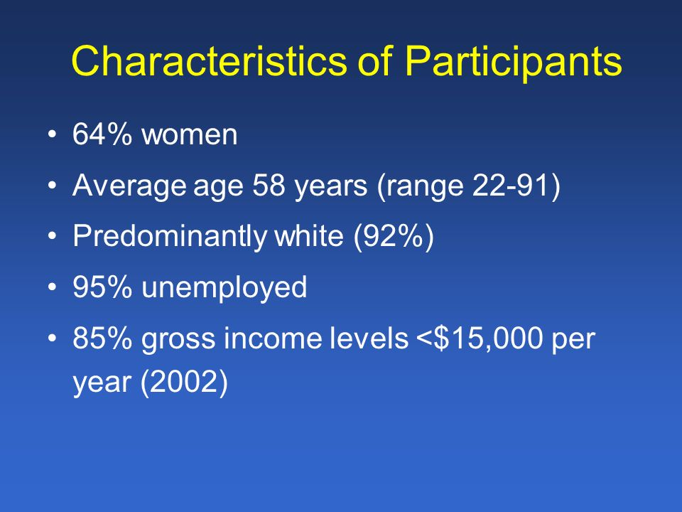 Characteristics of Participants 64% women Average age 58 years (range 22-91) Predominantly white (92%) 95% unemployed 85% gross income levels <$15,000 per year (2002)