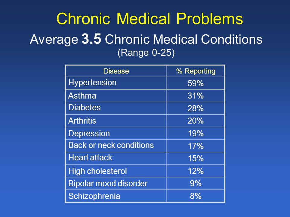 Chronic Medical Problems Average 3.5 Chronic Medical Conditions (Range 0-25) Disease% Reporting Hypertension 59% Asthma31% Diabetes 28% Arthritis20% Depression19% Back or neck conditions 17% Heart attack 15% High cholesterol12% Bipolar mood disorder9% Schizophrenia8%