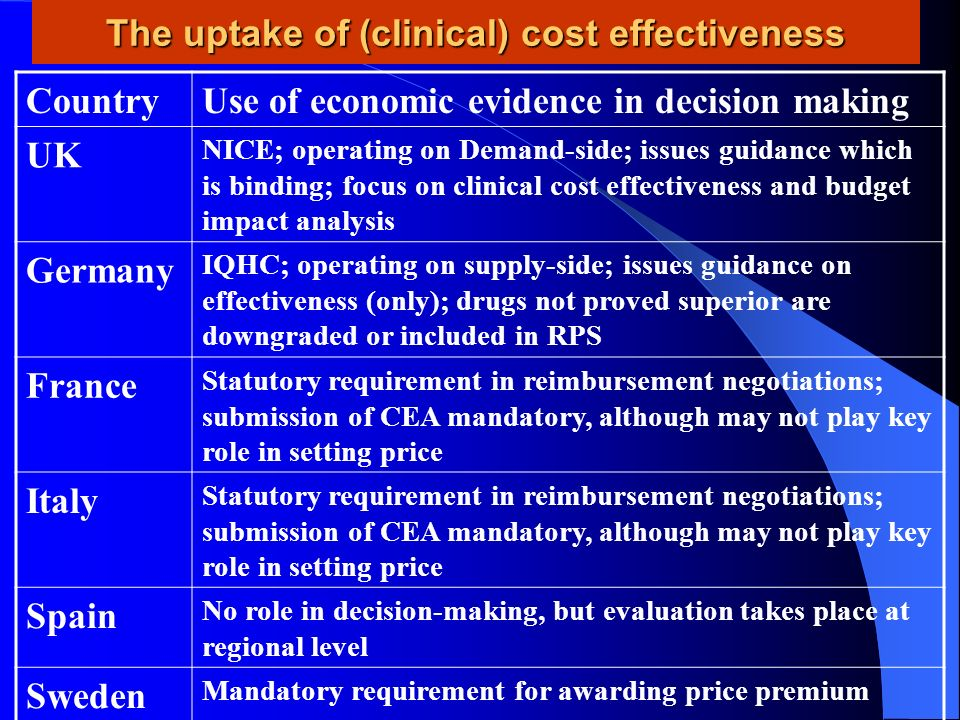 The uptake of (clinical) cost effectiveness CountryUse of economic evidence in decision making UK NICE; operating on Demand-side; issues guidance whic