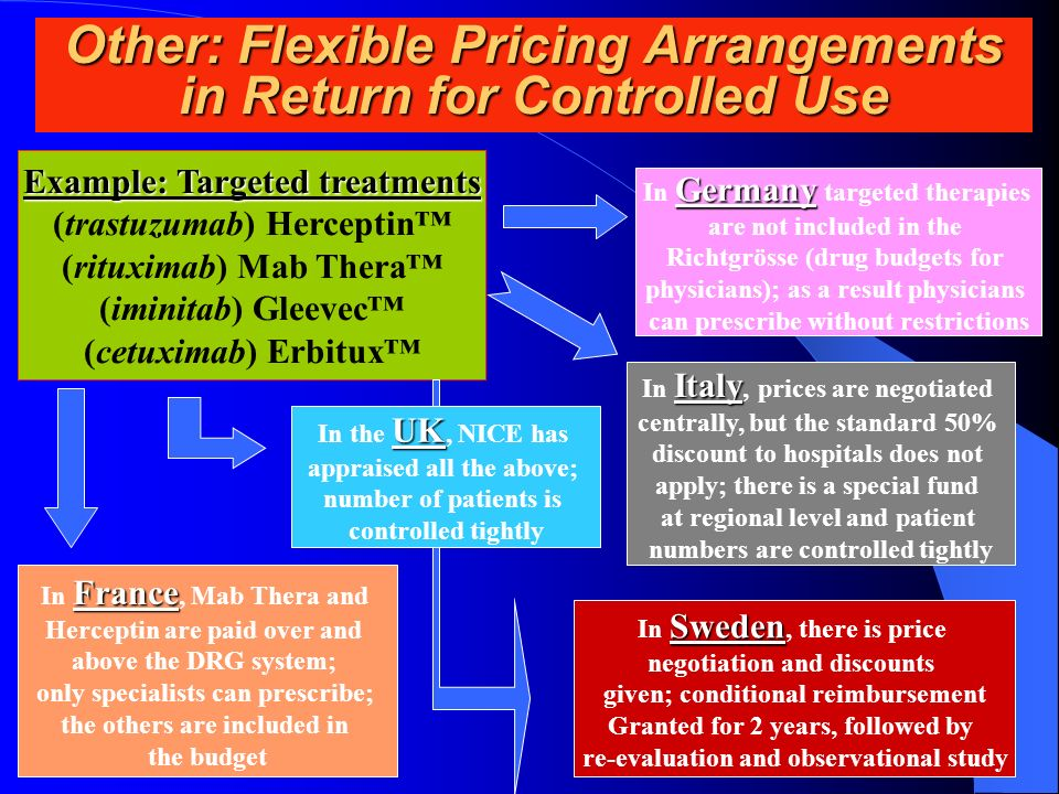 Other: Flexible Pricing Arrangements in Return for Controlled Use Example: Targeted treatments (trastuzumab) Herceptin (rituximab) Mab Thera (iminitab) Gleevec (cetuximab) Erbitux Germany In Germany targeted therapies are not included in the Richtgrösse (drug budgets for physicians); as a result physicians can prescribe without restrictions Italy In Italy, prices are negotiated centrally, but the standard 50% discount to hospitals does not apply; there is a special fund at regional level and patient numbers are controlled tightly UK In the UK, NICE has appraised all the above; number of patients is controlled tightly Sweden In Sweden, there is price negotiation and discounts given; conditional reimbursement Granted for 2 years, followed by re-evaluation and observational study France In France, Mab Thera and Herceptin are paid over and above the DRG system; only specialists can prescribe; the others are included in the budget