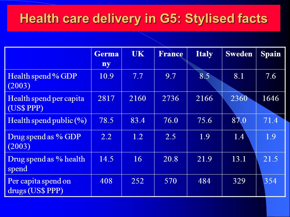 Health care delivery in G5: Stylised facts Germa ny UKFranceItalySwedenSpain Health spend % GDP (2003) 10.97.79.78.58.17.6 Health spend per capita (US$ PPP) 281721602736216623601646 Health spend public (%)78.583.476.075.687.071.4 Drug spend as % GDP (2003) 2.21.22.51.91.41.9 Drug spend as % health spend 14.51620.821.913.121.5 Per capita spend on drugs (US$ PPP) 408252570484329354