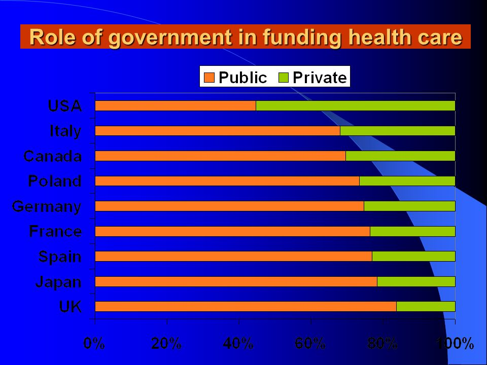 Role of government in funding health care