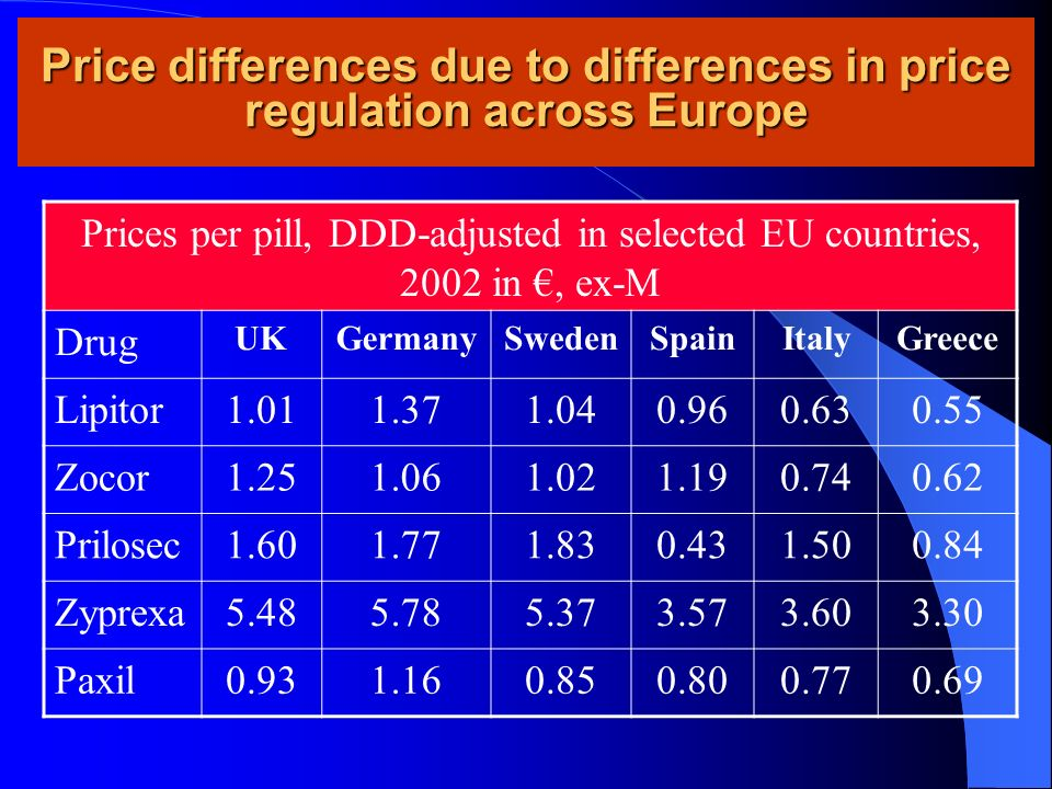 Price differences due to differences in price regulation across Europe Prices per pill, DDD-adjusted in selected EU countries, 2002 in, ex-M Drug UKGermanySwedenSpainItalyGreece Lipitor Zocor Prilosec Zyprexa Paxil
