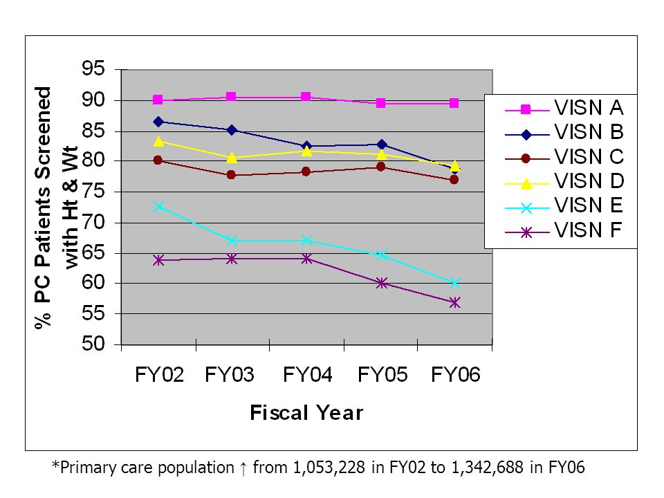 *Primary care population from 1,053,228 in FY02 to 1,342,688 in FY06