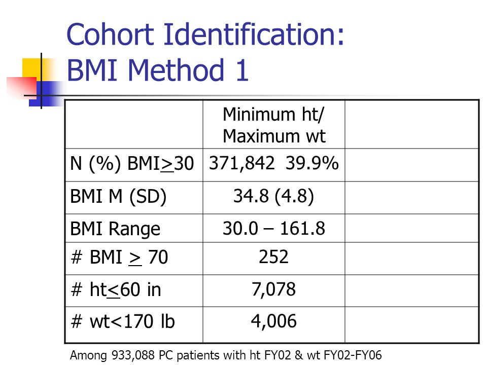 Cohort Identification: BMI Method 1 Minimum ht/ Maximum wt N (%) BMI>30 371,842 39.9% BMI M (SD) 34.8 (4.8) BMI Range 30.0 – 161.8 # BMI > 70 252 # ht