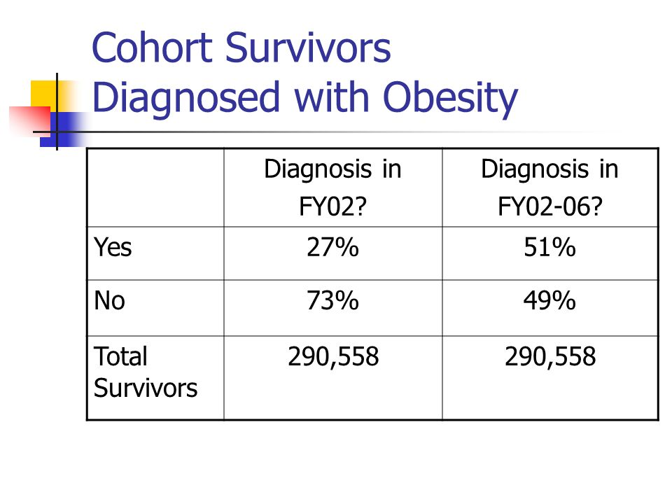 Cohort Survivors Diagnosed with Obesity Diagnosis in FY02? Diagnosis in FY02-06? Yes27%51% No73%49% Total Survivors 290,558