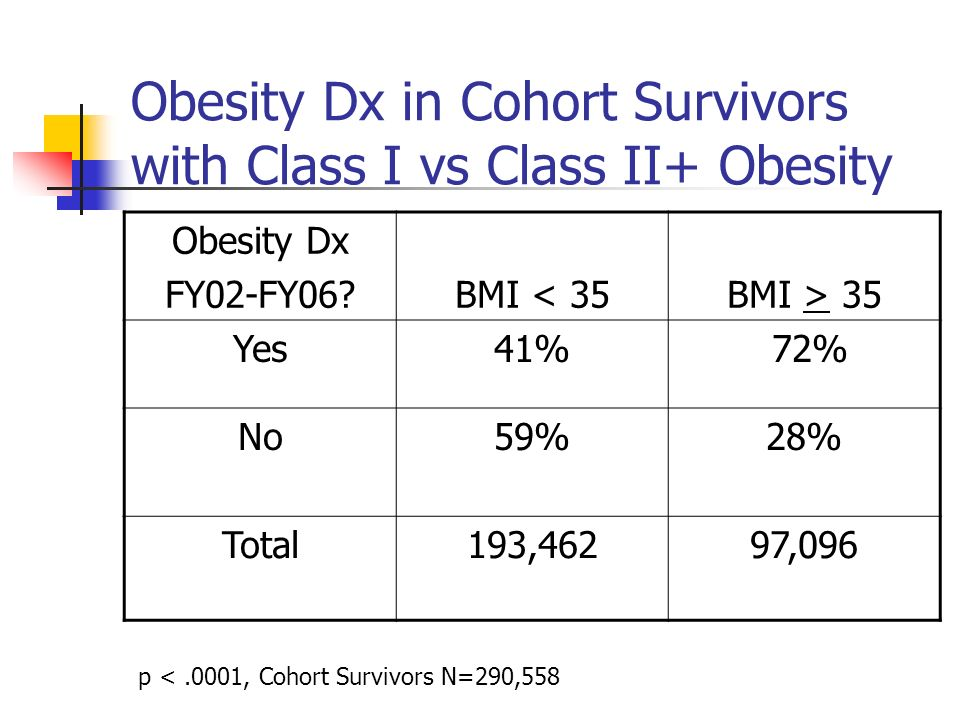 Obesity Dx in Cohort Survivors with Class I vs Class II+ Obesity Obesity Dx FY02-FY06?BMI < 35BMI > 35 Yes41% 72% No59%28% Total193,46297,096 p <.0001