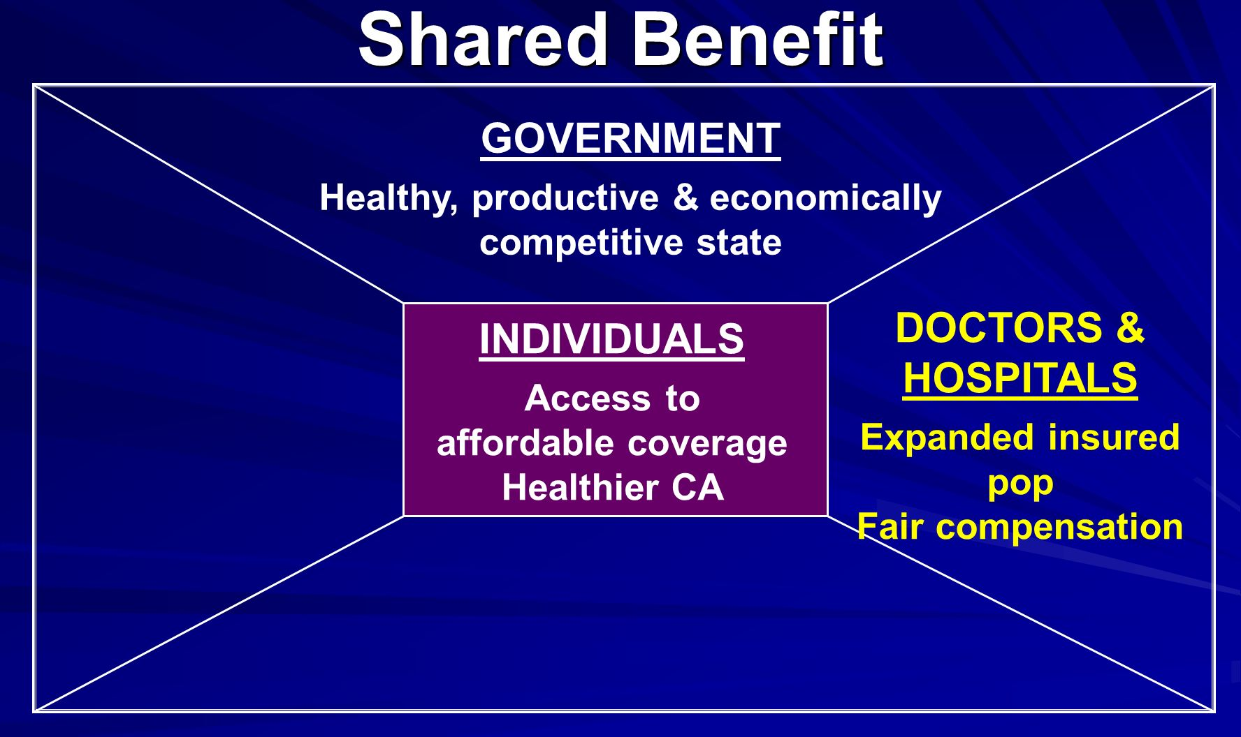 GOVERNMENT Healthy, productive & economically competitive state DOCTORS & HOSPITALS Expanded insured pop Fair compensation Shared Benefit INDIVIDUALS Access to affordable coverage Healthier CA