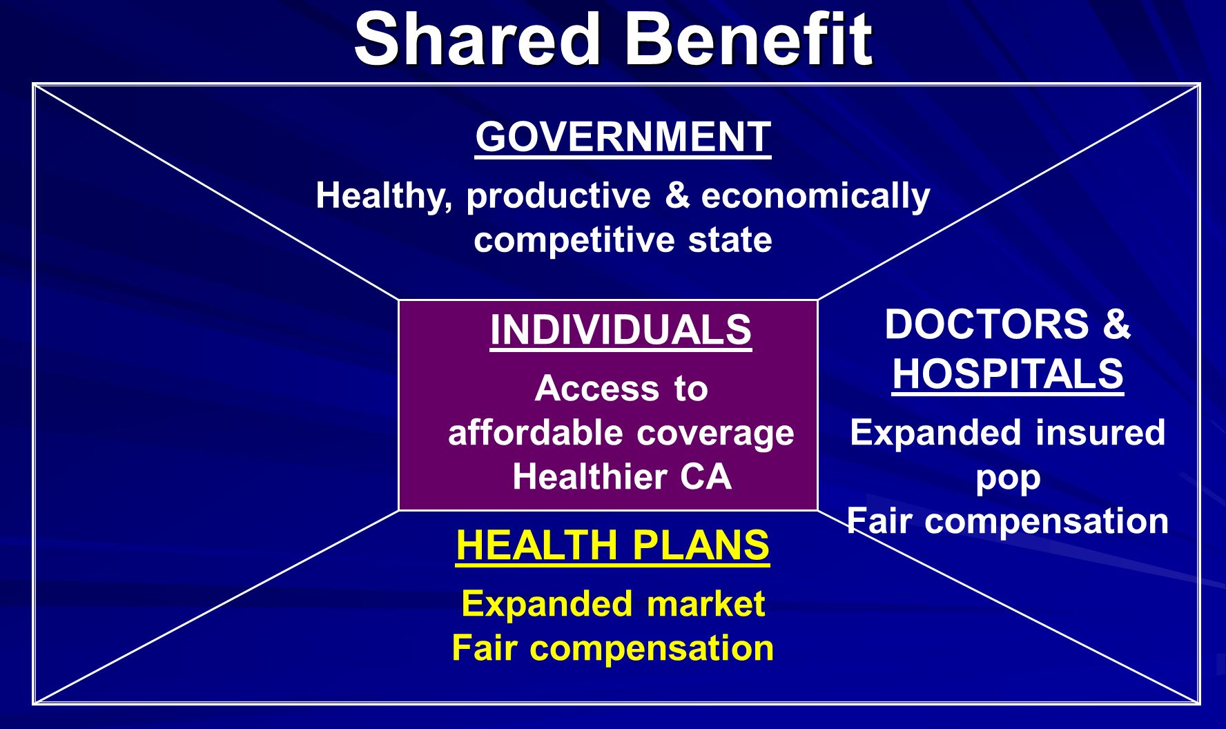 GOVERNMENT Healthy, productive & economically competitive state DOCTORS & HOSPITALS Expanded insured pop Fair compensation Shared Benefit HEALTH PLANS Expanded market Fair compensation INDIVIDUALS Access to affordable coverage Healthier CA