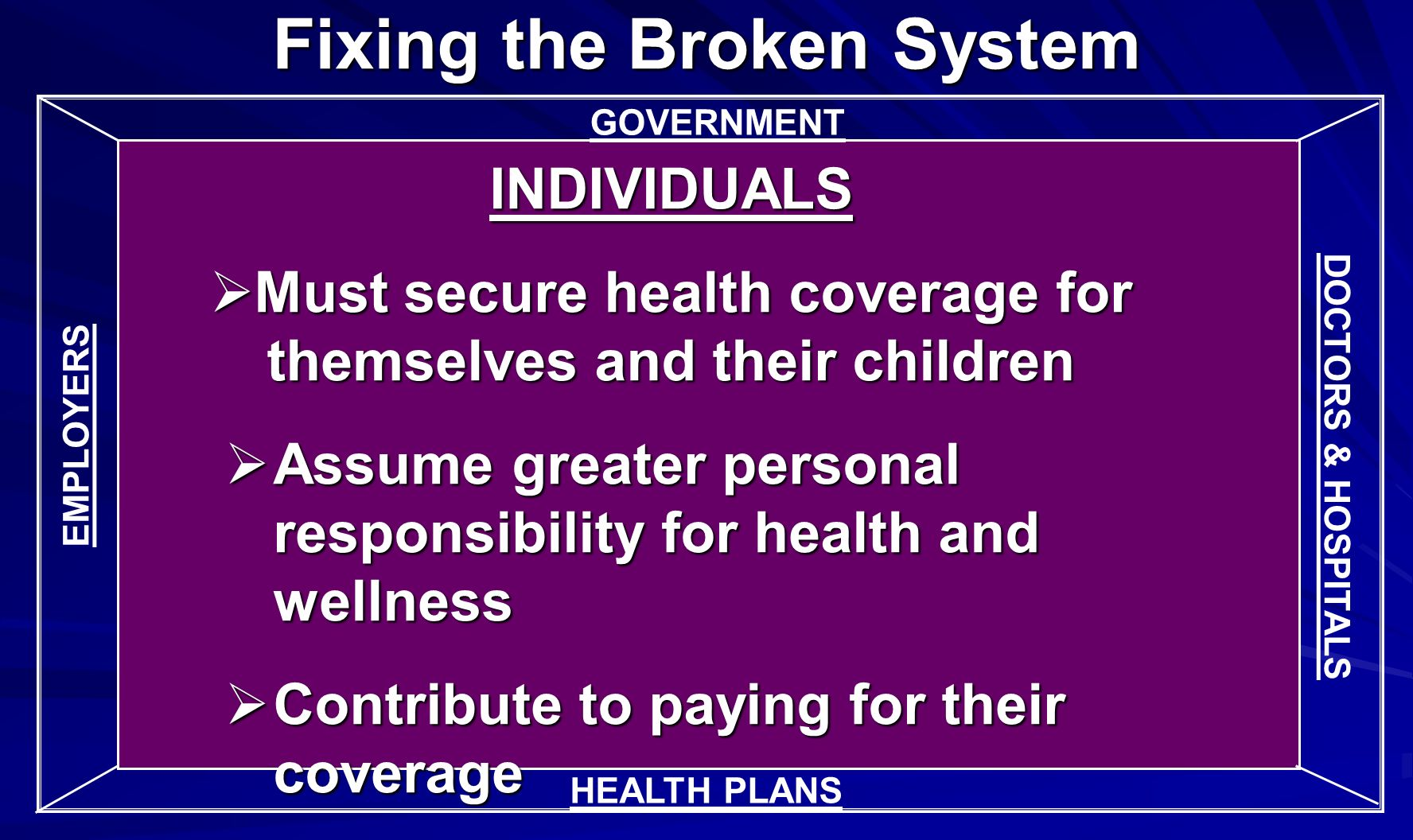 GOVERNMENT INDIVIDUALS Must secure health coverage for themselves and their children Must secure health coverage for themselves and their children Assume greater personal responsibility for health and wellness Assume greater personal responsibility for health and wellness Contribute to paying for their coverage Contribute to paying for their coverage DOCTORS & HOSPITALS Fixing the Broken System HEALTH PLANS EMPLOYERS