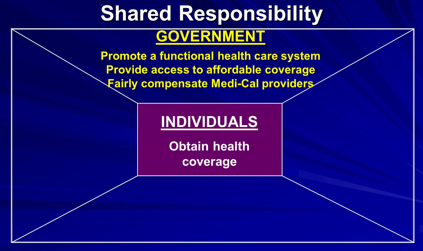 INDIVIDUALS Obtain health coverage Shared Responsibility GOVERNMENT Promote a functional health care system Provide access to affordable coverage Fairly compensate Medi-Cal providers