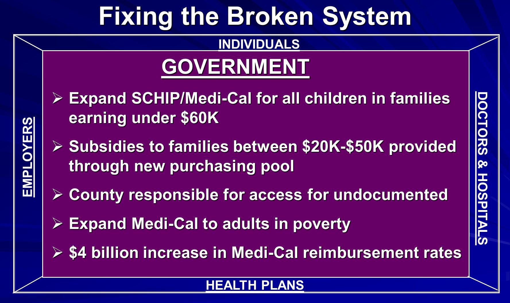 INDIVIDUALS GOVERNMENT Expand SCHIP/Medi-Cal for all children in families earning under $60K Expand SCHIP/Medi-Cal for all children in families earning under $60K Subsidies to families between $20K-$50K provided through new purchasing pool Subsidies to families between $20K-$50K provided through new purchasing pool County responsible for access for undocumented County responsible for access for undocumented Expand Medi-Cal to adults in poverty Expand Medi-Cal to adults in poverty $4 billion increase in Medi-Cal reimbursement rates $4 billion increase in Medi-Cal reimbursement rates DOCTORS & HOSPITALS Fixing the Broken System HEALTH PLANS EMPLOYERS