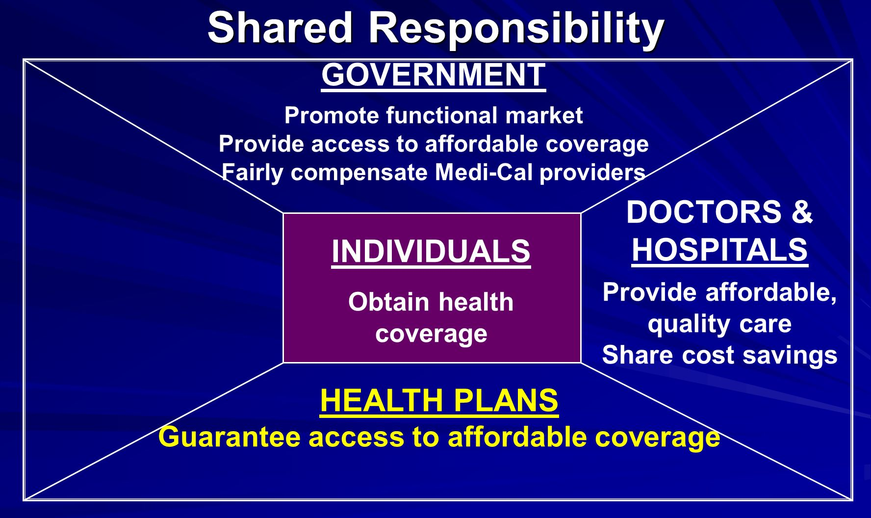 Shared Responsibility HEALTH PLANS Guarantee access to affordable coverage DOCTORS & HOSPITALS Provide affordable, quality care Share cost savings INDIVIDUALS Obtain health coverage GOVERNMENT Promote functional market Provide access to affordable coverage Fairly compensate Medi-Cal providers