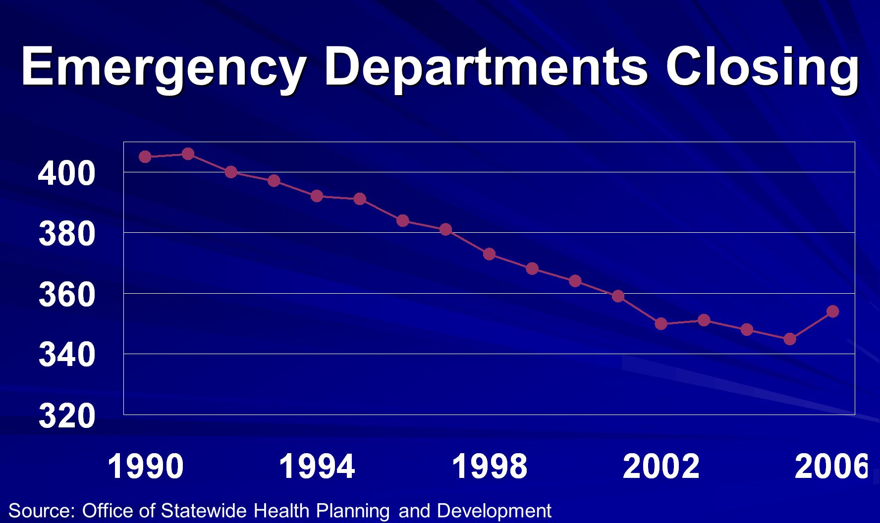 Emergency Departments Closing Source: Office of Statewide Health Planning and Development