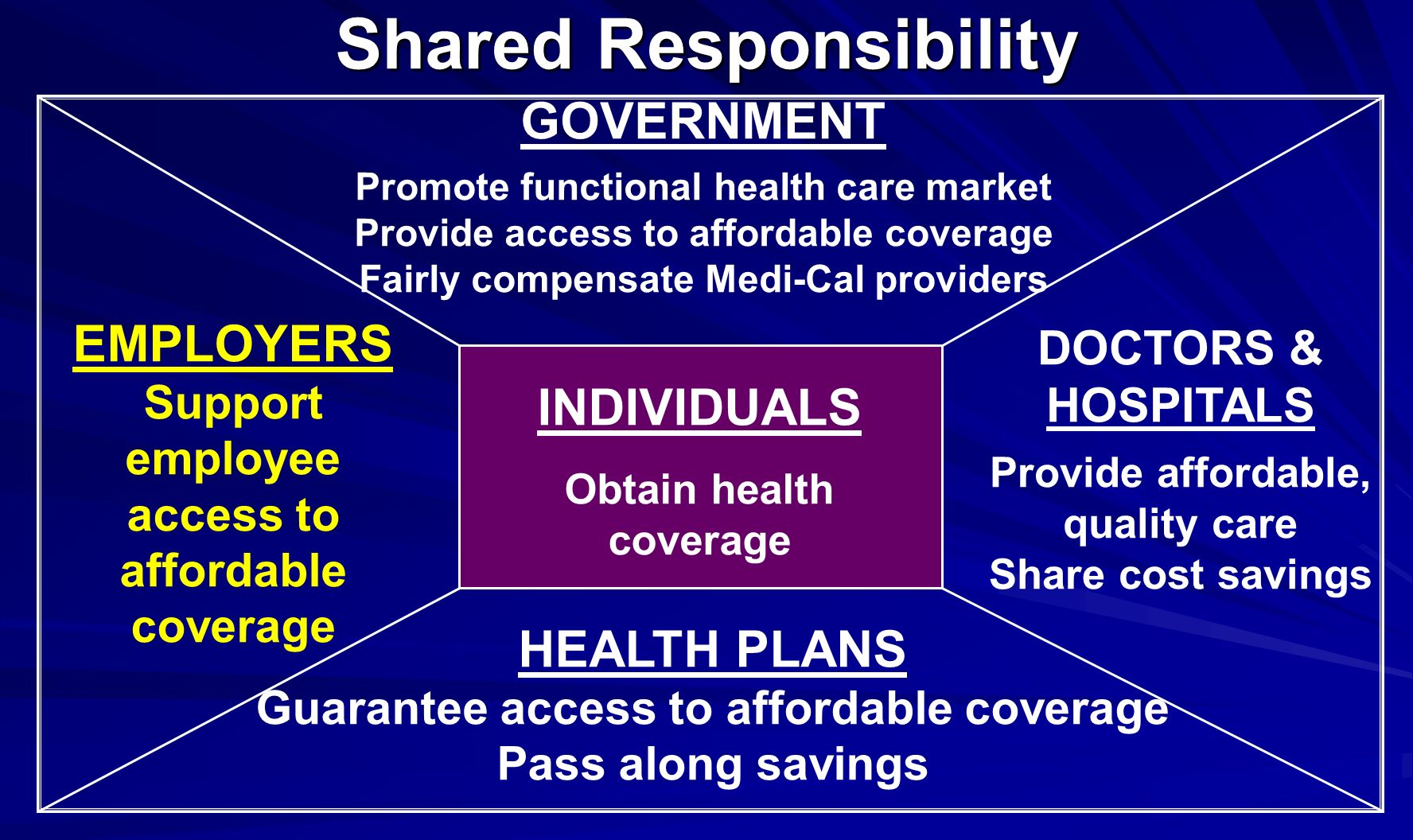 Shared Responsibility EMPLOYERS Support employee access to affordable coverage DOCTORS & HOSPITALS Provide affordable, quality care Share cost savings GOVERNMENT Promote functional health care market Provide access to affordable coverage Fairly compensate Medi-Cal providers INDIVIDUALS Obtain health coverage HEALTH PLANS Guarantee access to affordable coverage Pass along savings