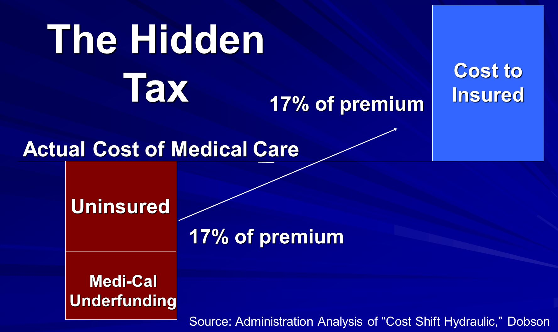 Actual Cost of Medical Care Uninsured Cost to Insured 17% of premium Medi-Cal Underfunding Source: Administration Analysis of Cost Shift Hydraulic, Dobson The Hidden Tax