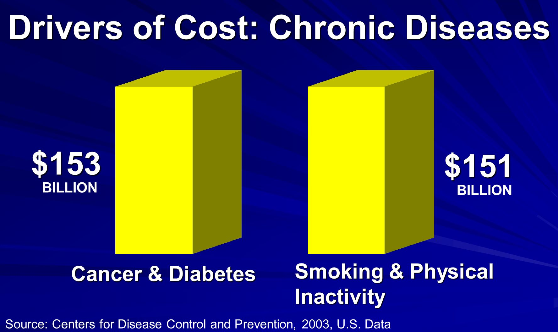 Drivers of Cost: Chronic Diseases Source: Centers for Disease Control and Prevention, 2003, U.S. Data $153 $151 BILLION Cancer & Diabetes Smoking & Ph