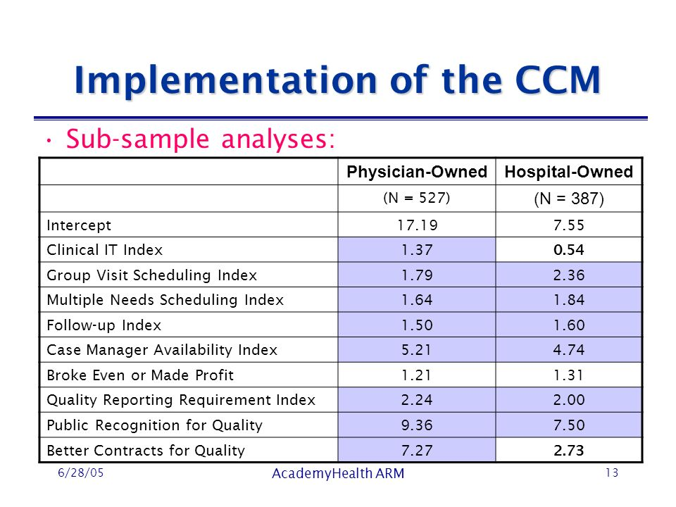 6/28/05 AcademyHealth ARM 13 Sub-sample analyses: Implementation of the CCM Physician-OwnedHospital-Owned (N = 527) (N = 387) Intercept17.197.55 Clinical IT Index1.37 0.54 Group Visit Scheduling Index1.792.36 Multiple Needs Scheduling Index1.641.84 Follow-up Index1.501.60 Case Manager Availability Index5.214.74 Broke Even or Made Profit1.211.31 Quality Reporting Requirement Index2.242.00 Public Recognition for Quality9.367.50 Better Contracts for Quality7.27 2.73